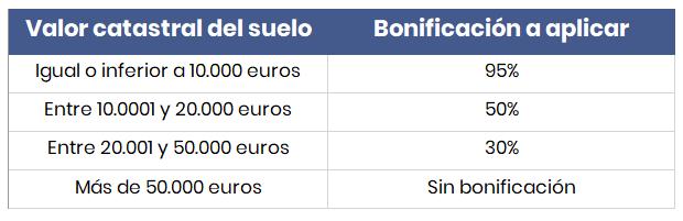 bonificaciones cuota tributaria