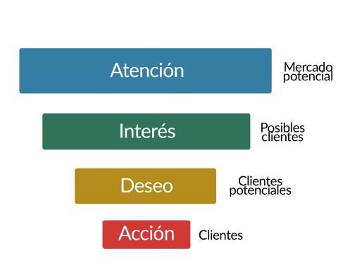 funnel-inbound-marketing-para-inmobiliarios