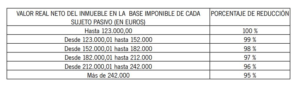 reduccion-vivienda-habitual-sucesiones-andalucia