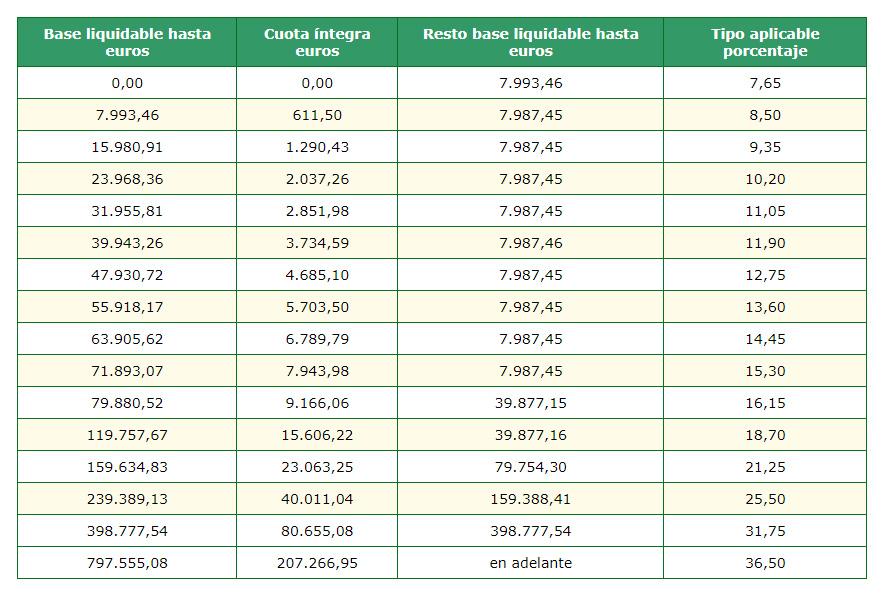 tarifa-impuesto-sucesiones-andalucia