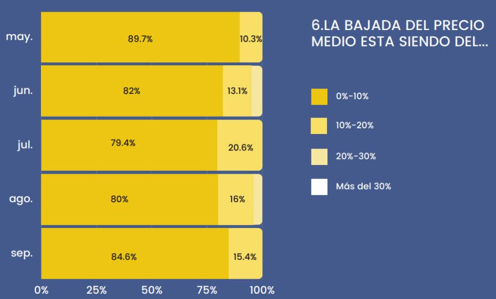 Evolución del precio de la vivienda en Sevilla